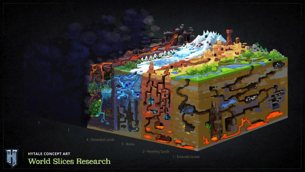 Schéma du monde généré d'Orbis