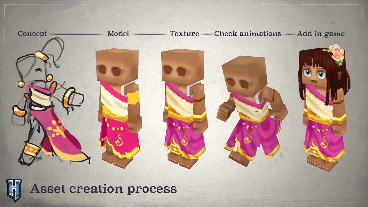 asset creation process