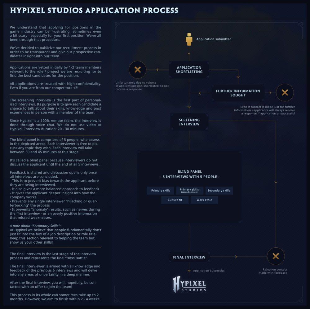 application process hypixel studio