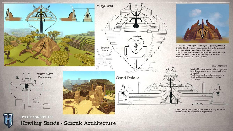 Schéma des architectures Scaraks